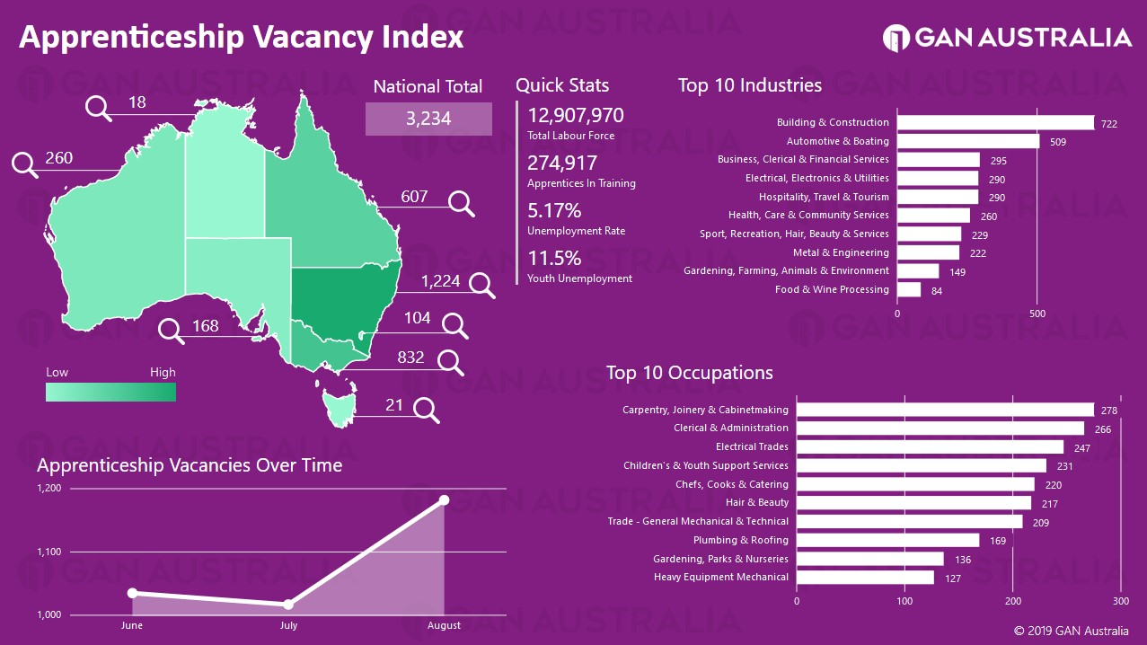Apprentice Vacancy Index Screenshot